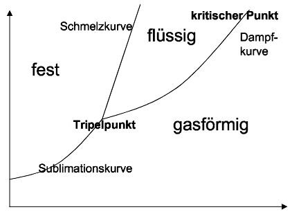 Zustandsdiagramme Anorganische Chemie Chemieseite De