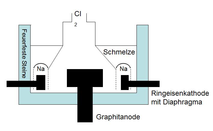 Alkalimetalle Hauptelemente Chemieseitede