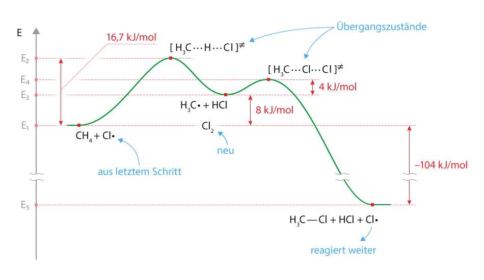 diagram for endothermic diagram for carbon elsavadorla. Black Bedroom Furniture Sets. Home Design Ideas